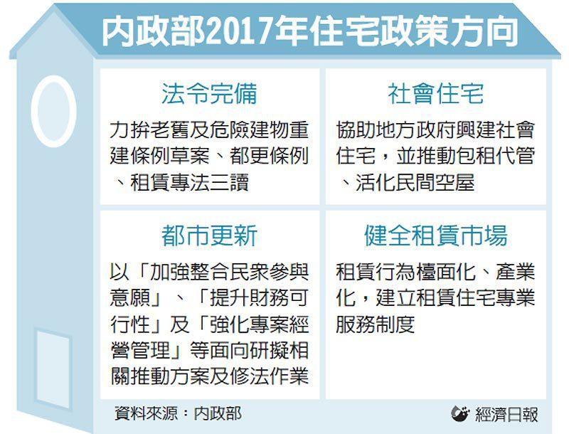 內政部2017年住宅政策方向 圖/經濟日報提供
