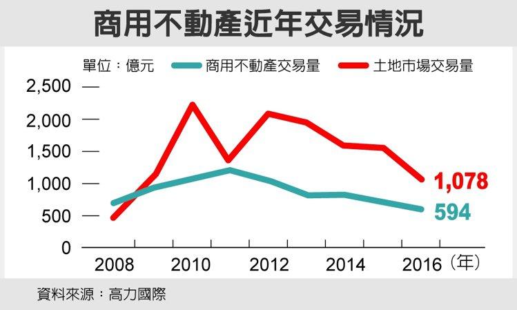 商用不動產近年交易情況 資料來源:高力國際