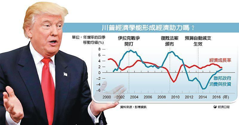 川普經濟學能形成經濟助力嗎? 圖/經濟日報提供、美聯社