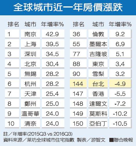 全球城市近一年房價漲跌 資料來源/萊坊全球城市住宅指數 製表/游智文
