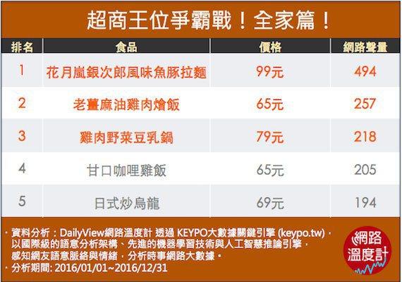 圖/DailyView網路溫度計