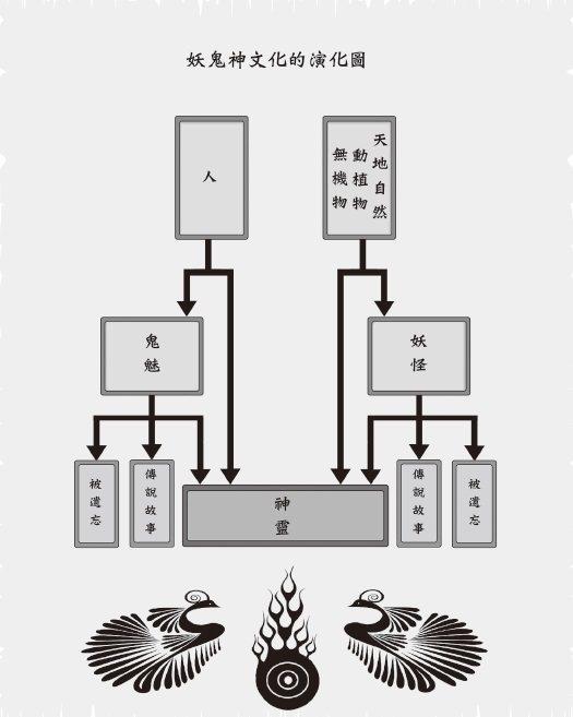 圖/何敬堯繪製、聯經出版提供