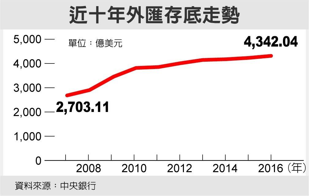 近十年外匯存底走勢 圖/經濟日報提供