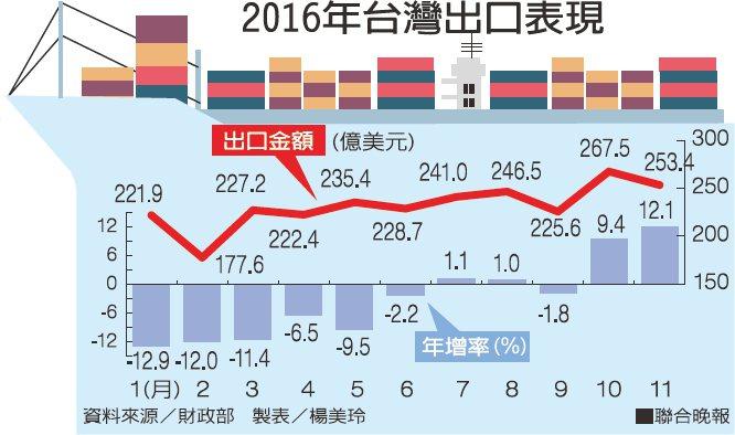 2016年台灣出口表現資料來源/財政部 製表/楊美玲
