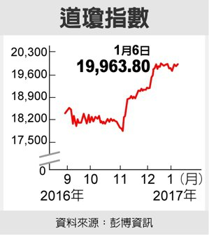 道瓊指數 資料來源:彭博資訊