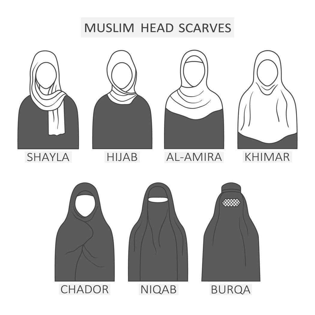 穆斯林女性的服裝傳統,又因各地的固有風俗與氣候差異,而有極多的樣貌變化。 圖...