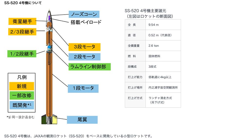 日本宇宙航空研究�_�l�C��(JAXA)首度公布小型火箭「SS-520」4��C,是目...