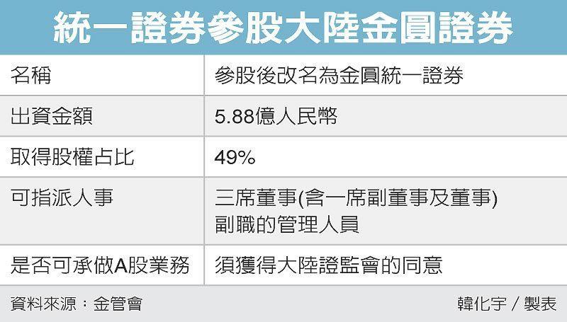 統一證券參股大陸金圓證券 圖/經濟日報提供