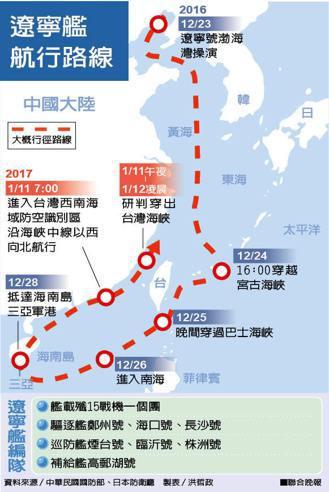 遼寧號繞台路線圖。 聯合報系資料照