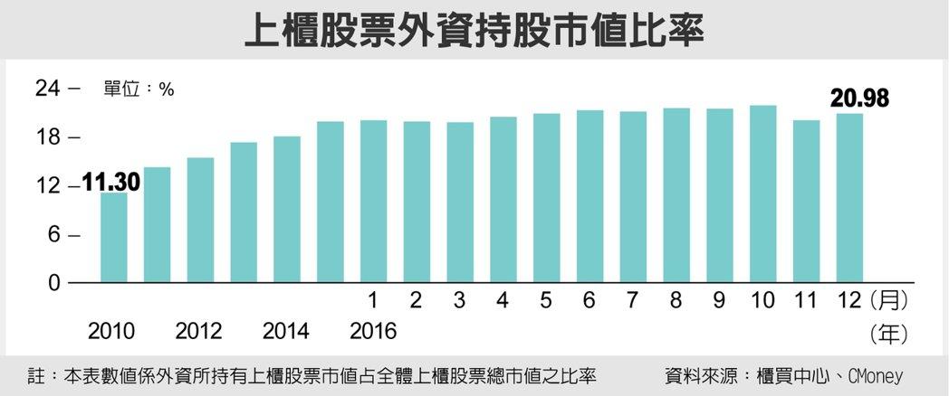 上櫃股票外資持股市值比率 圖/經濟日報提供
