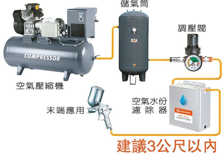 義薪全自動空氣壓縮機專用水份濾除器,以此安裝流程效果最佳。 義薪公司/提供