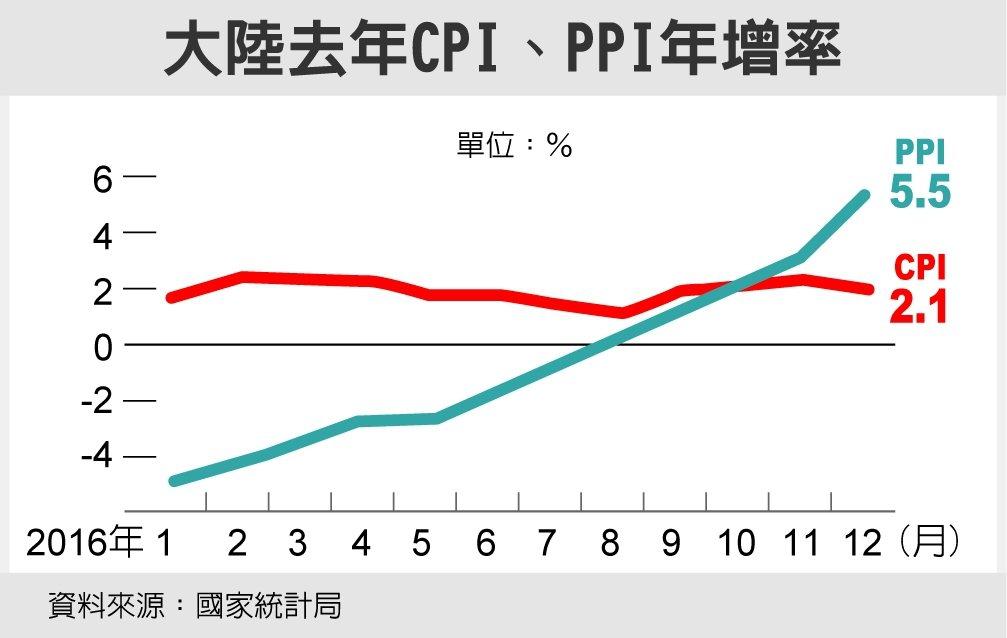 大陸去年CPI、PPI年增率 資料來源:國家統計局