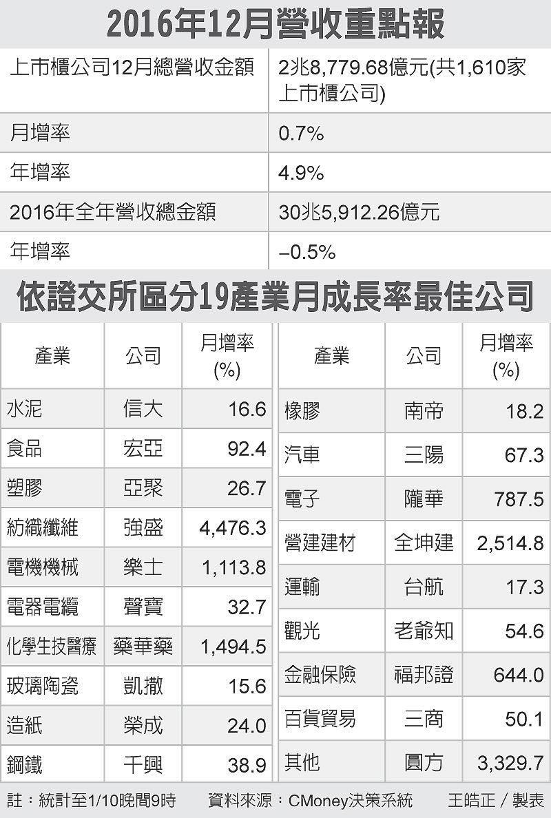 2016年12月營收重點報、依證交所區分19產業月成長率最佳公司 圖/經濟日報提...