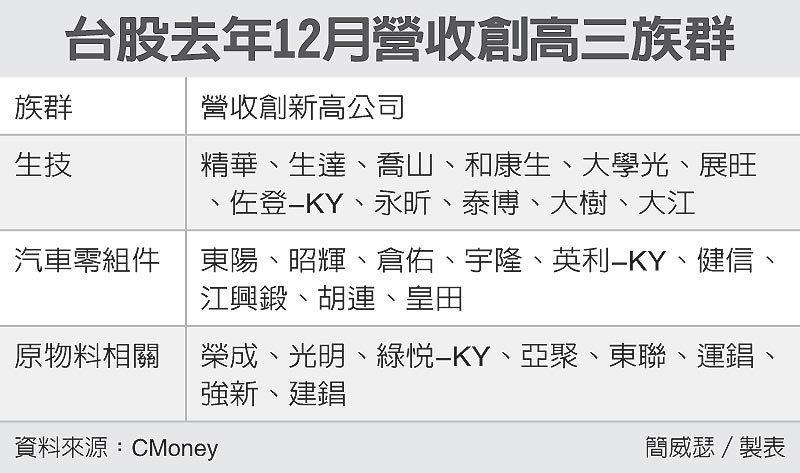 台股去年12月營收創高三族群 圖/經濟日報提供
