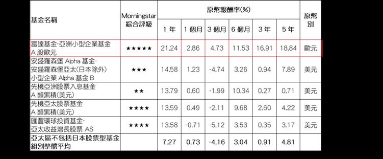 資料來源:Morningstar(晨星),報酬率以原幣計,數據截至2017/01...