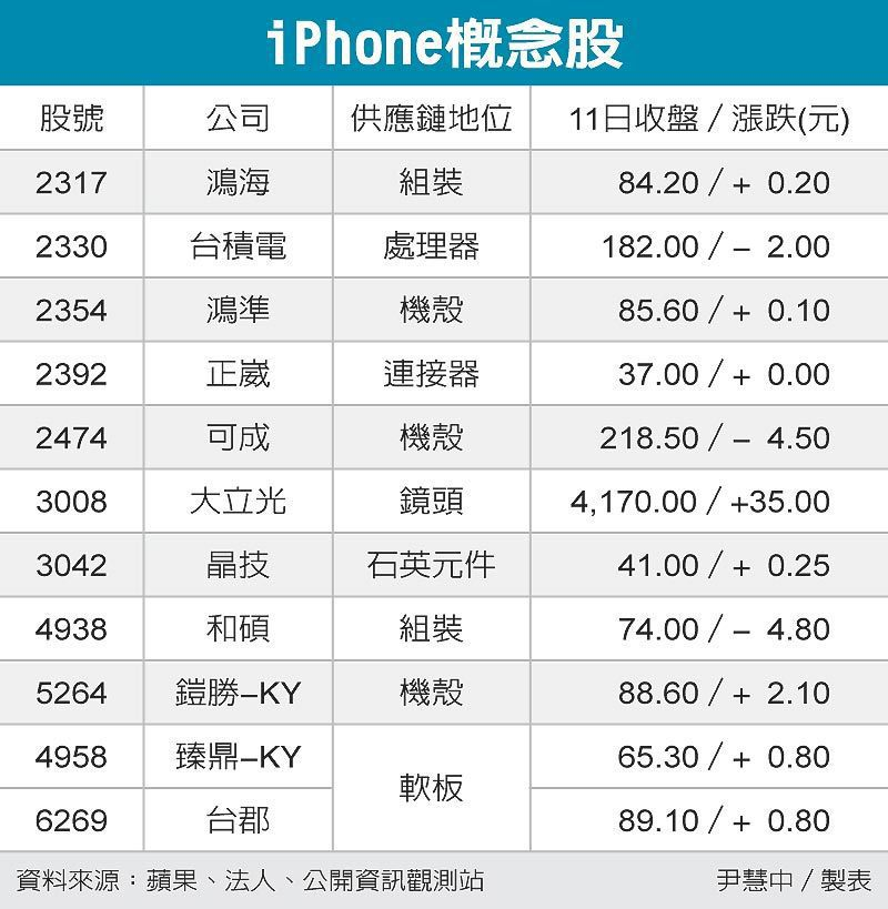 iPhone概念股 圖/經濟日報提供