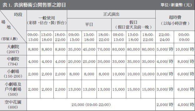 台中國家歌劇院再爆爭議,應該是表演場地的大劇院,1月10日下午借給直銷商舉辦20...