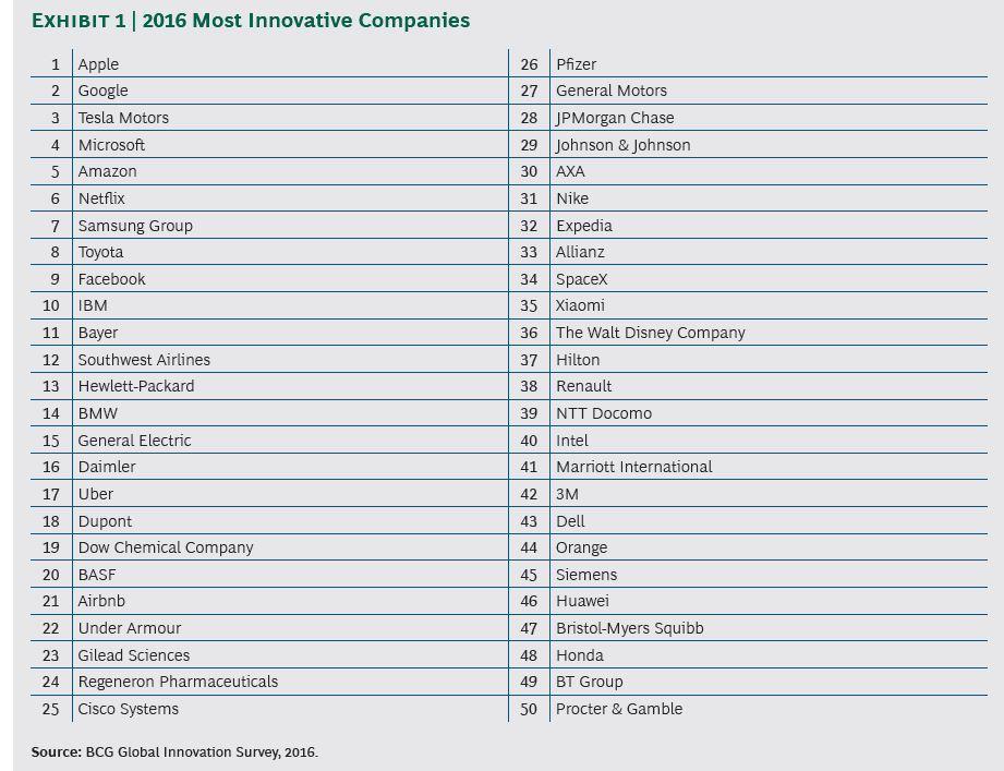 2016年全球創新企業排名。圖/取自CNBC