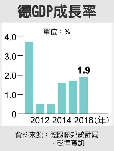 德GDP成長率 資料來源:德國聯邦統計局、彭博資訊