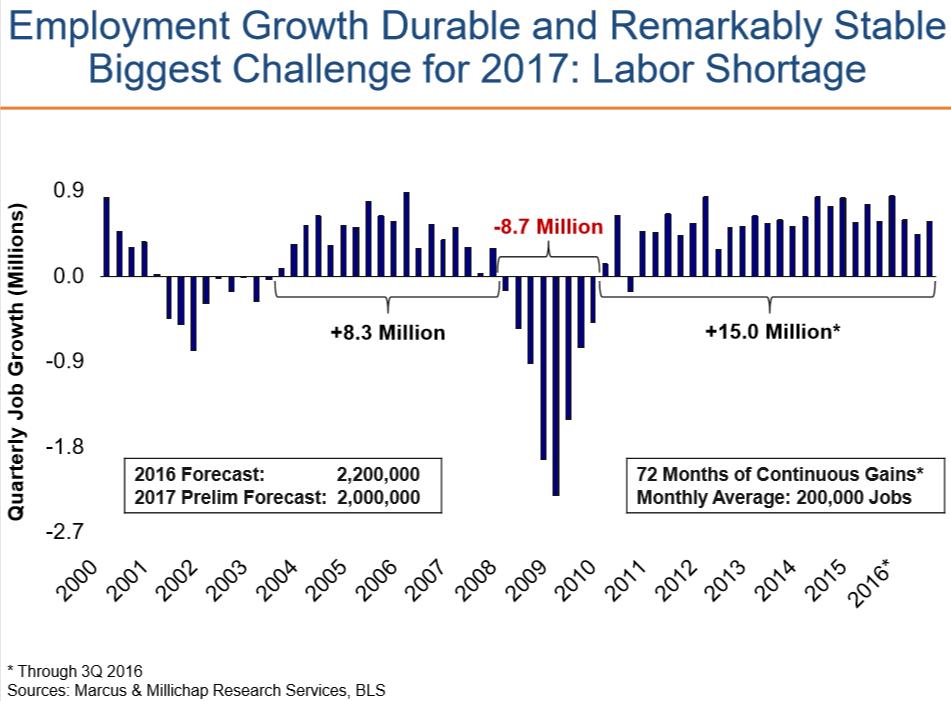 從2011年起至2016年,美國每月平均都有20萬個工作機會,2017年預估失業...