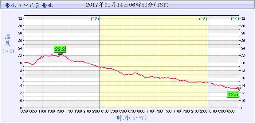 台北站的氣溫紀錄。圖/翻攝自鄭明典臉書