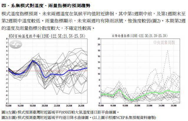 模式溫度指標預測,未來2周溫度在氣候平均值附近徘徊。雨量指標顯示,未來2周均有降...