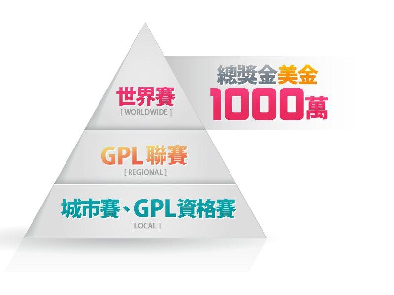 《Garena 傳說對決》的城市巡迴賽台北場是進入GPL聯賽的門票,GPL聯賽的...