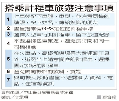 搭乘計程車旅遊注意事項 資料來源╱中山警分局警務員林承緯 製表╱李承穎