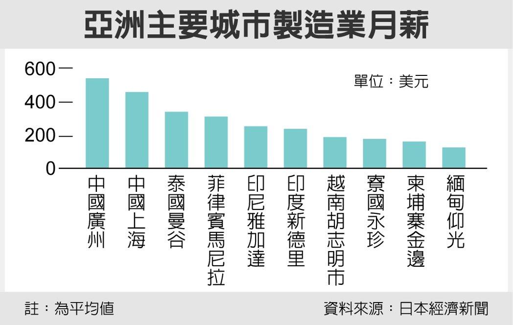 亞洲主要城市製造業月薪 圖/經濟日報提供