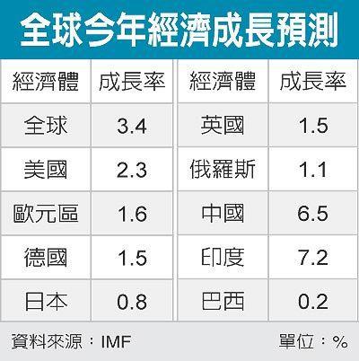 全球今年經濟成長預測 圖/經濟日報提供