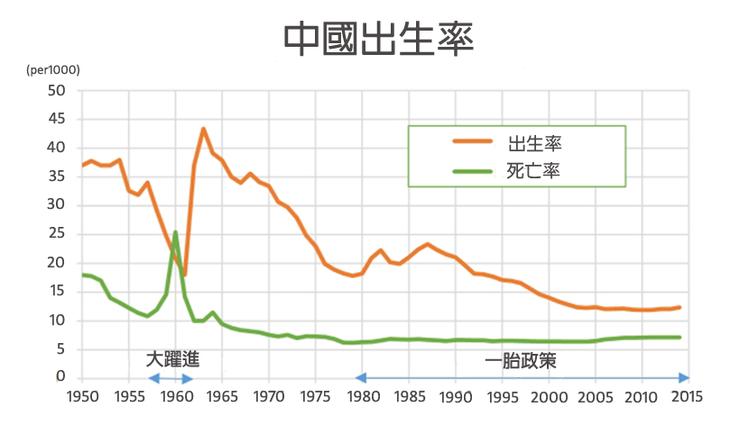 資料來源/維基百科