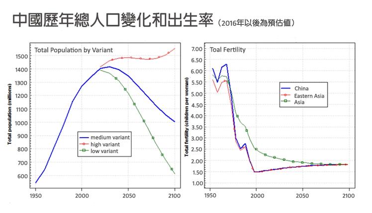 資料來源/聯合國世界人口展望報告