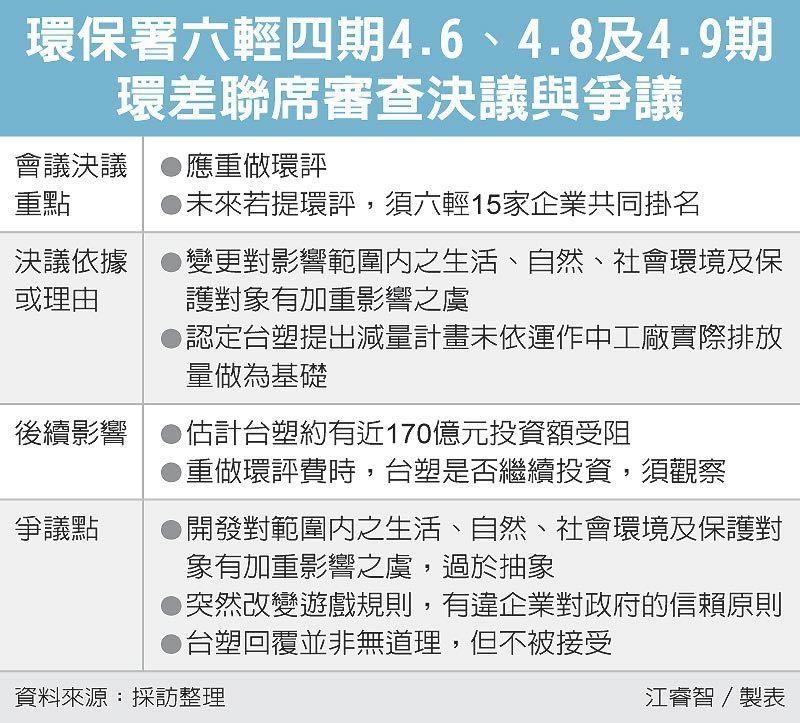 環保署六輕四期4.6、4.8及4.9期環差聯席審查決議與爭議 圖/經濟日報提供