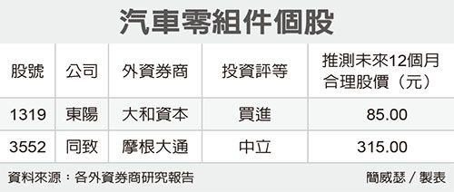 汽車零組件個股 圖/經濟日報提供