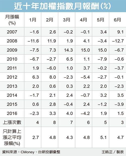 近十年加權指數月報酬 圖/經濟日報提供