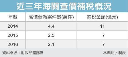 近三年海關查價補稅概況 圖/經濟日報提供