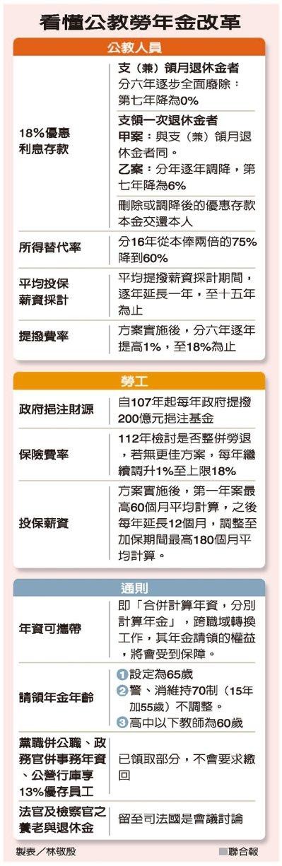 看懂公教勞年金改革 圖/聯合報提供