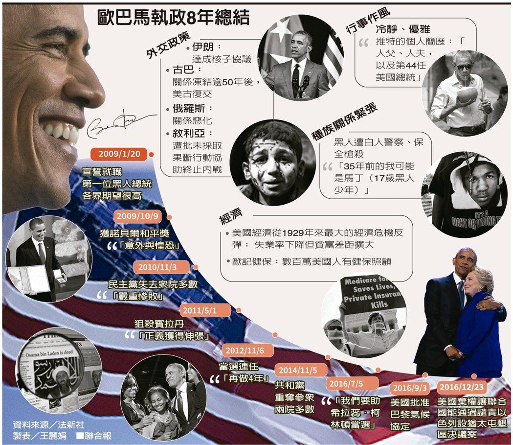 歐巴馬執政8年總結 製表/王麗娟