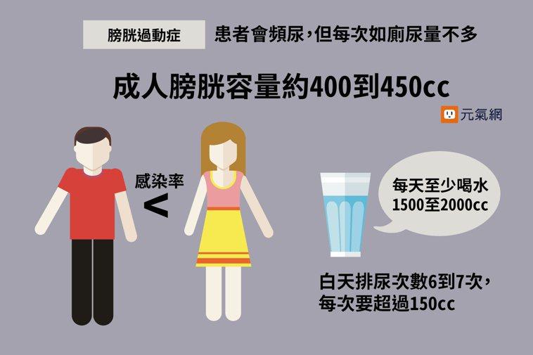 膀胱過動症患者會頻尿,但每次如廁尿量不多。