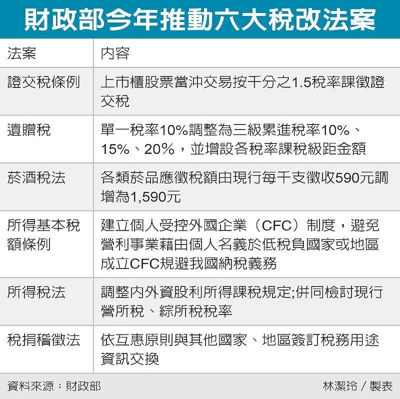 財政部今年推動六大稅改法案 圖/經濟日報提供