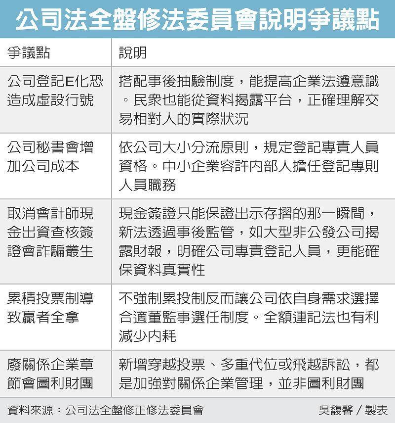 公司法全盤修法委員會說明爭議點 圖/經濟日報提供