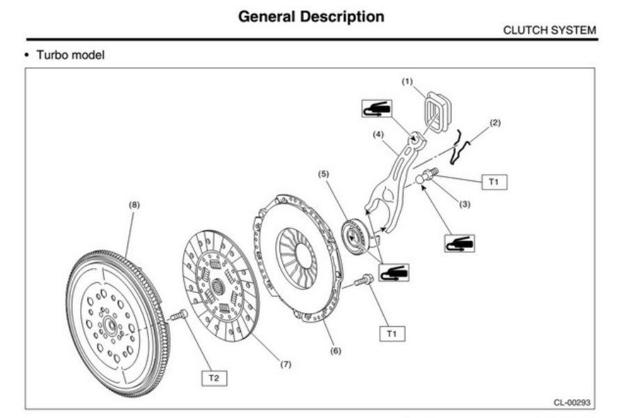 高齡手排車型也應注意離合器部件是否正常,手排車俗稱的離合器三寶即是離合器片、離合...
