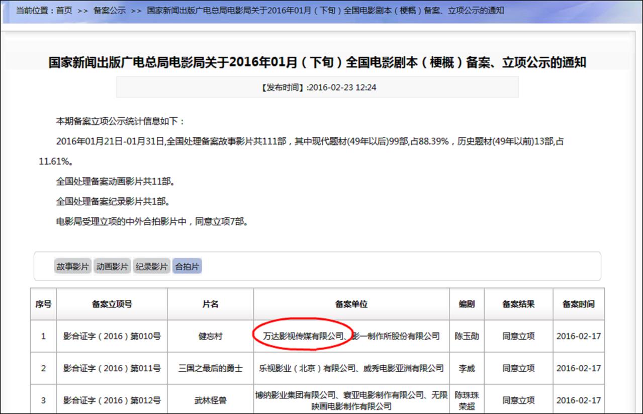 2016年2月「健忘村」在廣電總局的拍攝備案中可以看到,萬達位列備案單位。圖/觀...