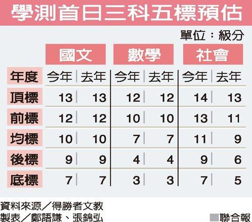 學測首日三科五標預估 資料來源/得勝者文教 製表/鄭語謙、張錦弘