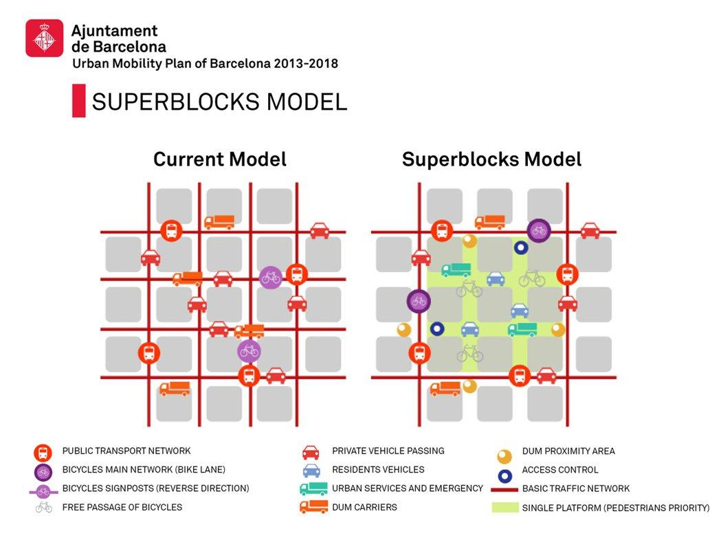 超級街廓是將幾個現有街廓視為共同體而進行的整體規劃,一般車輛交通只能在四周流動。...