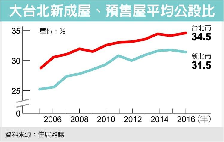 大台北新成屋、預售屋平均公設比 資料來源:住展雜誌