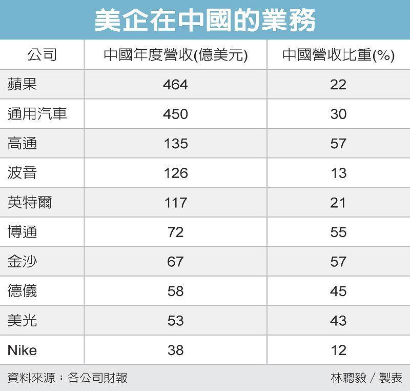 美企在中國的業務 圖/經濟日報提供