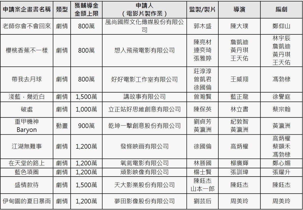 文化部105年度第2梯次國產電影長片輔導金的獲選名單。 表/文化部提供
