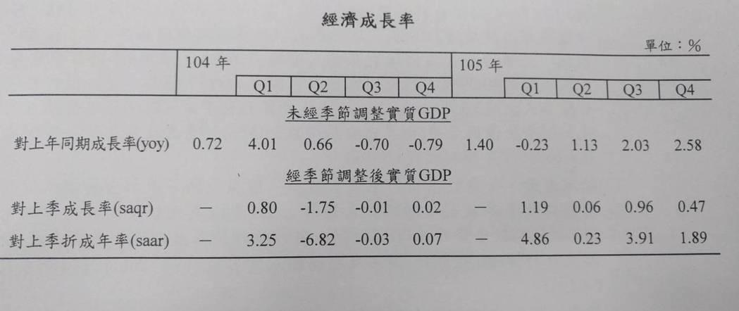 行政院主計總處公布最新經濟成長率(GDP)概估統計。記者張為竣/翻攝
