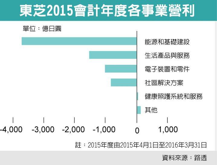 東芝2015會計年度各事業營利。 圖/經濟日報